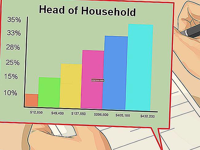 Cara Menentukan Kurungan Cukai Pendapatan