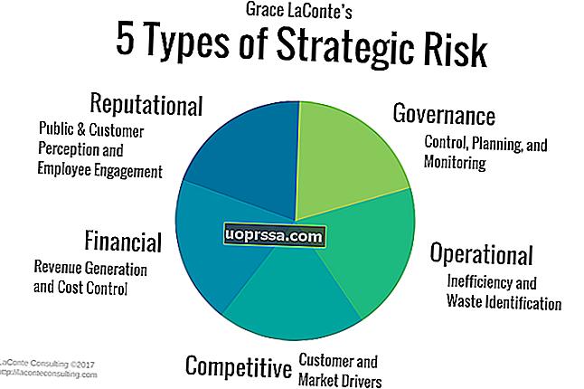 Bagaimana Biaya Organisasi Dikategorikan dalam Berbagai Cara