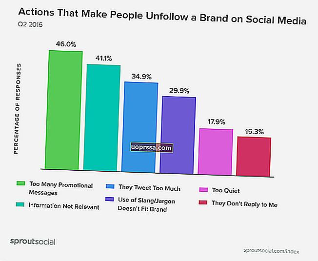 Bagaimana Memulai Bisnis Sebagai Konsultan Hubungan Masyarakat Menggunakan Media Sosial